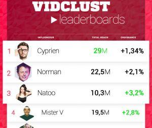 Vidclust a réalisé un top 10 des créateurs vidéo français ayant la plus importante communauté sur les réseaux sociaux en octobre 2016