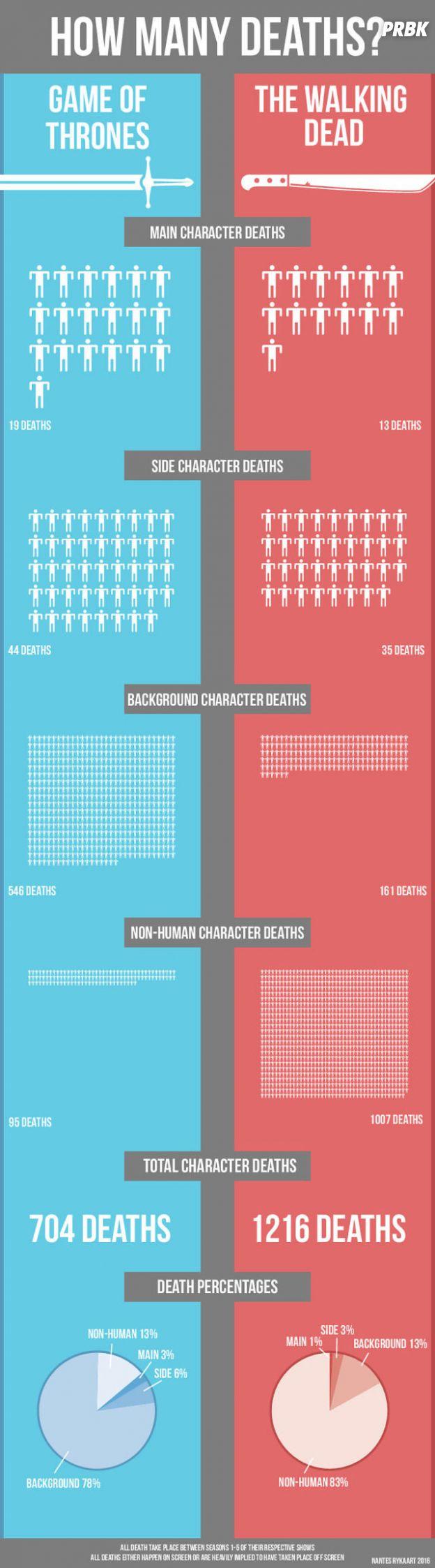 Game of Thrones vs The Walking Dead : quelle est la série la plus mortelle ?