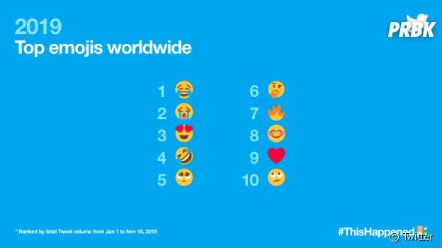 Game of Thrones, Neymar, BTS : ce qui a fait le buzz sur Twitter en 2019