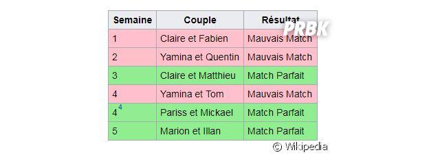 Illan (10 couples parfaits) et Marion match parfait ? Wikipedia aurait spoilé la réponse