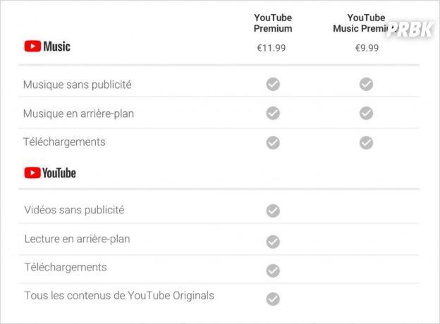 Youtube lance une offre étudiante pour Youtube Premium et Youtube Music