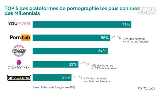 Les Millennials (18-34 ans) : les chiffres sur le sexe et le porno d'après l'enquête de YouGov