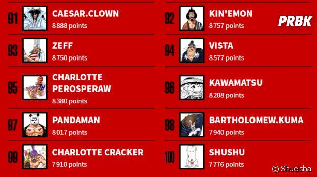 One Piece : Luffy, Nami, Carrot... découvrez le TOP 100 des personnages préférés des fans