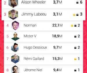 Vidclust a dévoilé son top 10 des youtubeurs qui cartonnent au cinéma !