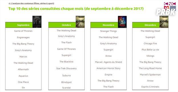 Game of Thrones, Stranger Things, Plus belle la vie... les séries les plus piratées en France