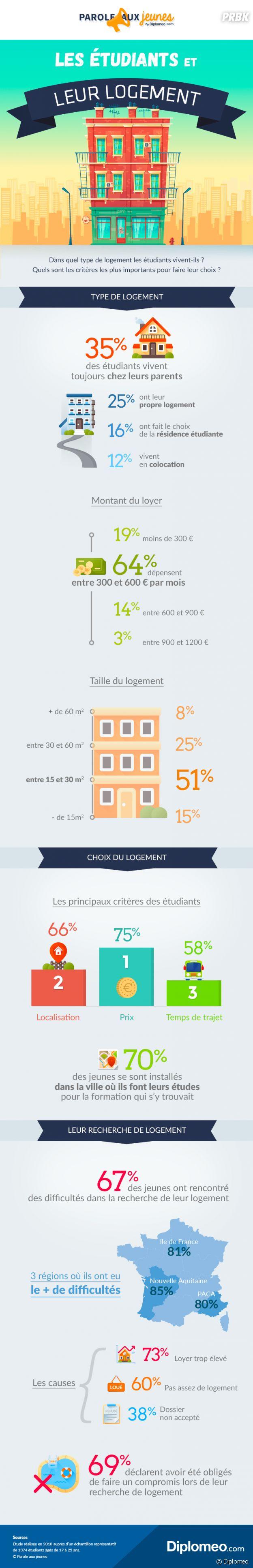 Logement étudiant : l'infographie qui confirme les galères