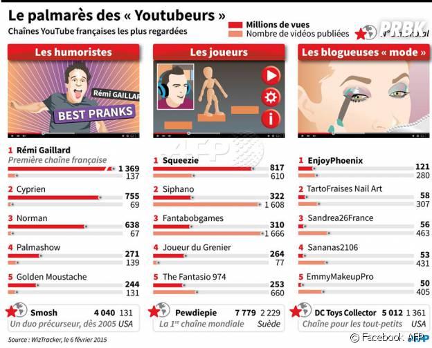 Le palmarès 2015 des Youtubeurs français