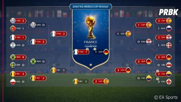Coupe du monde 2018 : la France sera championne du monde... selon FIFA 18