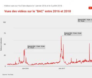 Bac 2018 : Youtube a aidé les lycéens à réviser !