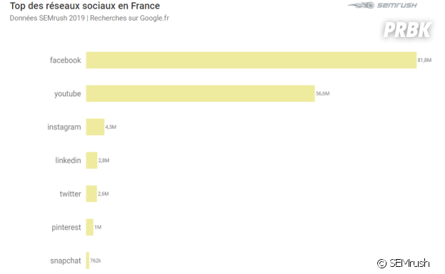 Squeezie, Cyprien, PewDiePie... Les youtubeurs les plus populaires sur le web français