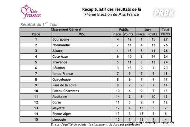 Miss France 2021 : les détails des votes