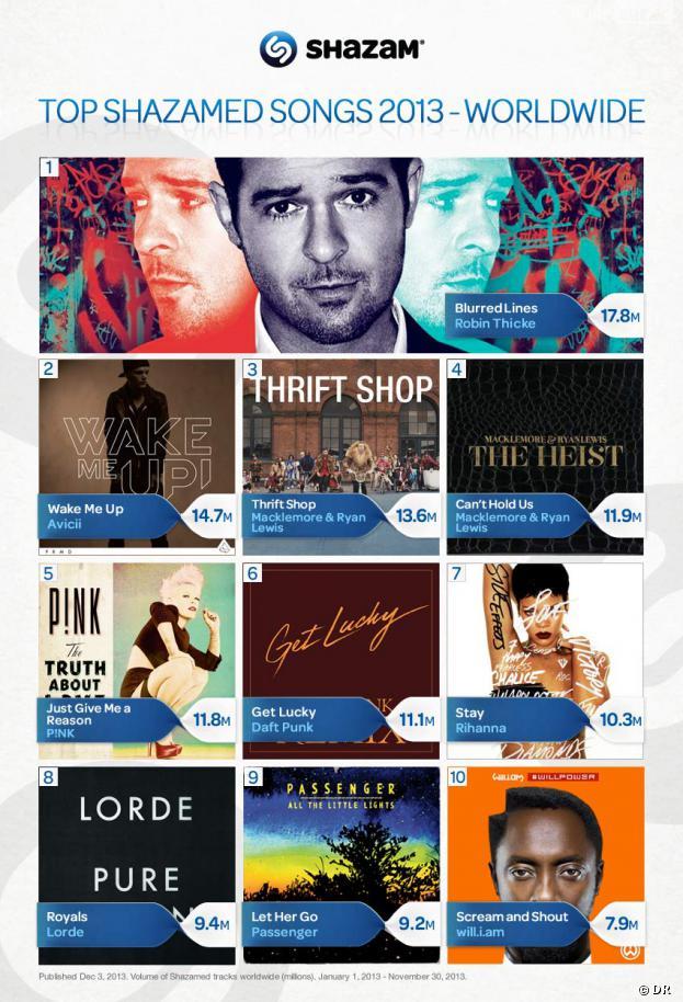 Robin Thicke, Avicii, Macklemore : Shazam dévoile son top 10 des artistes les plus recherchés