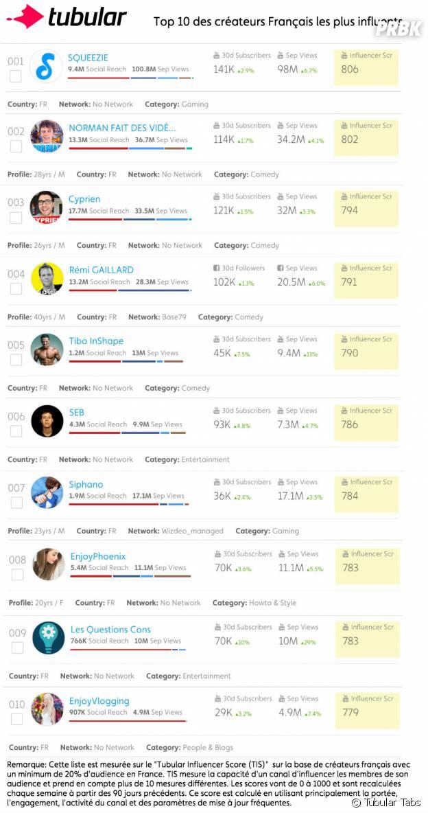 Le top 10 des Youtubeurs français les plus influents selon Tubular Tabs