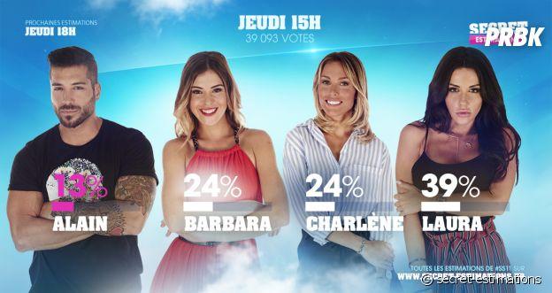 Alain (Secret Story 11) éliminé aux portes de la finale face à Barbara, Laura et Charlène ?