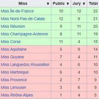 Miss France 2018 : le jury avait placé Maëva Coucke seulement 4ème
