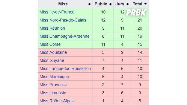 Miss France 2018 : les Miss préférées du public VS celles du jury