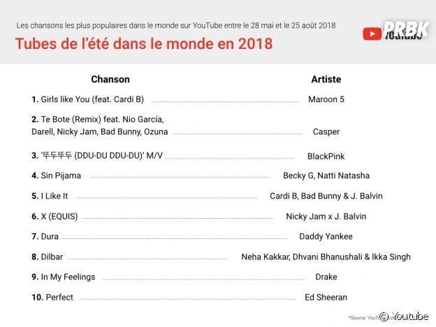 Cardi B, Drake, Ed Sheeran... Youtube dévoile son top 10 de l'été 2018 dans le monde.