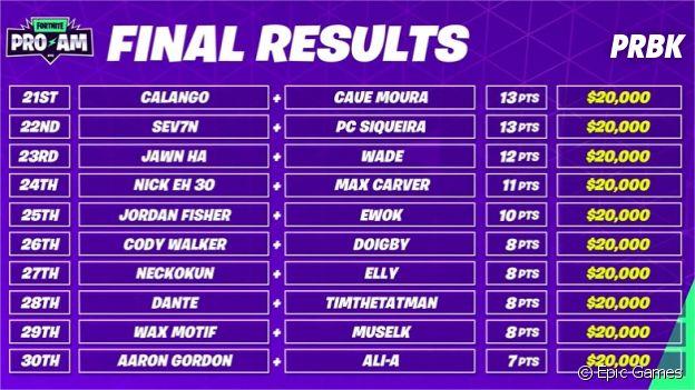 Fortnite World Cup Celebrity Pro-Am : le classement final