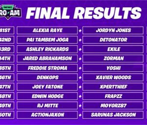 Fortnite World Cup Celebrity Pro-Am : le classement final