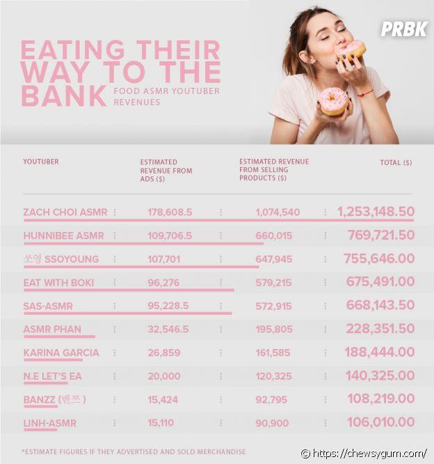 ASMR : un youtubeur gagne plus d'un million de dollars juste en mangeant