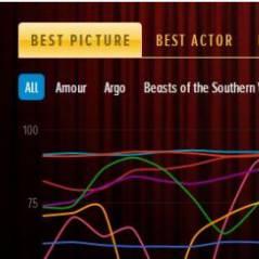 Oscars 2013 : Twitter vous dévoile les gagnants... ou presque