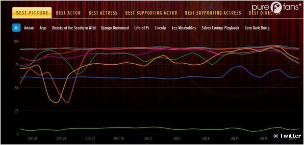 Le Twitter Oscars Index vous donnent les résultats avant l'heure