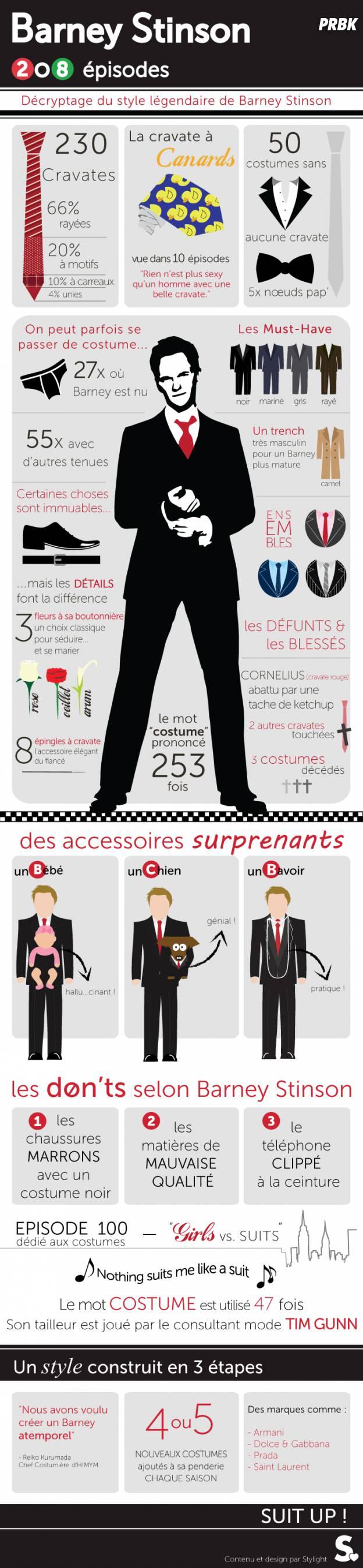 Une infographie sur Barney Stinson