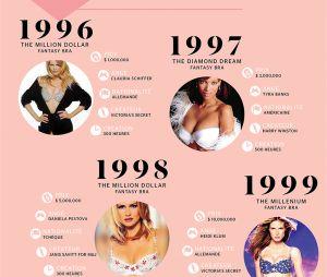 Victoria's Secret : 20 ans de fantasy bra, l'infographie de Stylight