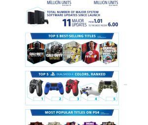 La PS4 fête ses 5 ans en chiffres avec une infographie