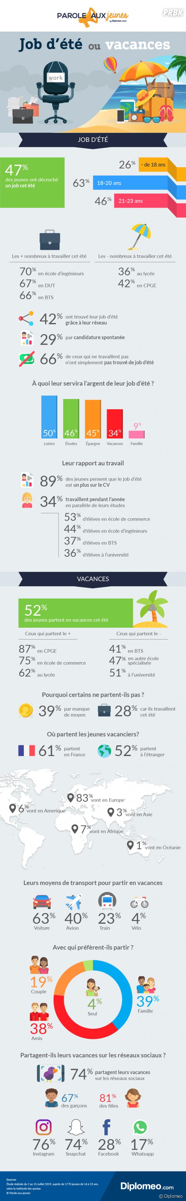 Jobs d'été : moins d'un jeune sur deux travaille cet été, un chiffre en baisse