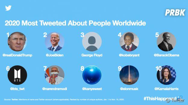 BTS dans le top 10 des célébrités les plus tweetées au monde