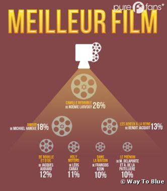Camille Redouble, gagnante du César du Meilleur Film pour l'internet 2.0