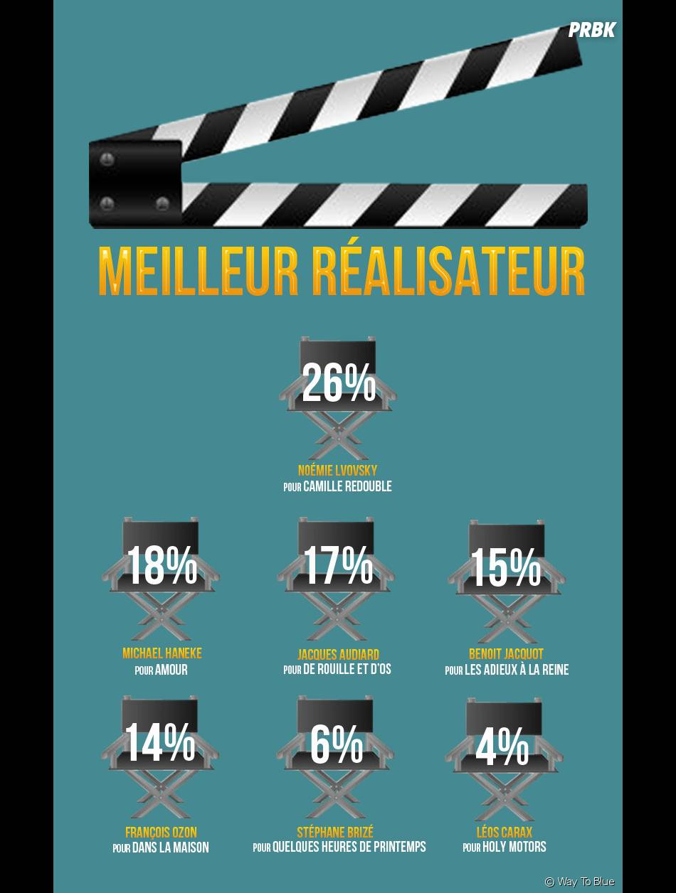 Camille Redouble, gagnante du César du Meilleur Réalisateur pour l'internet 2.0