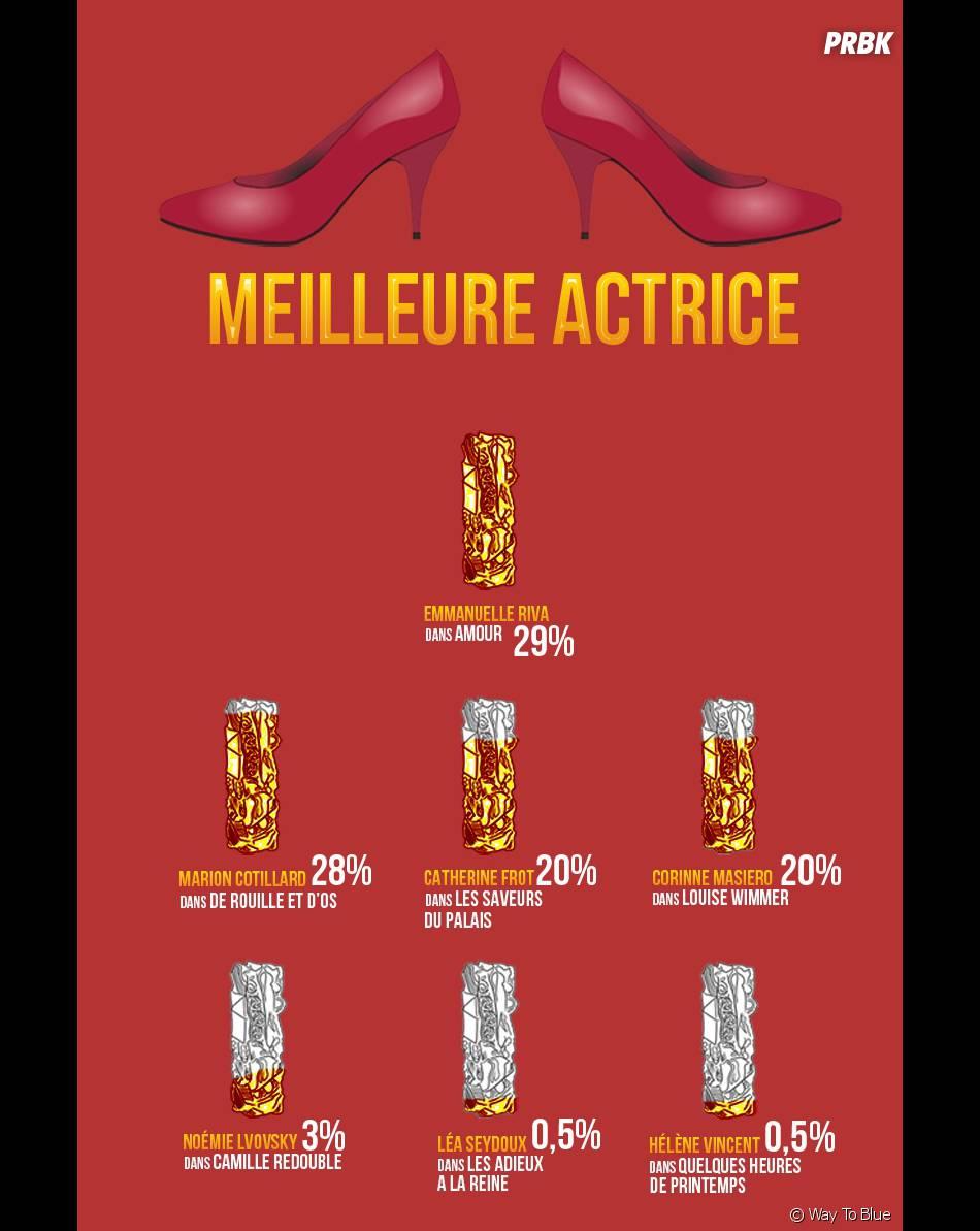 Emmanuelle Riva, gagnante du César du Meilleur Actrice pour l'internet 2.0