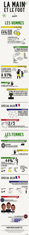La Main et le Football : l'infographie délirante de Merci Handy pour le Mondial 2014