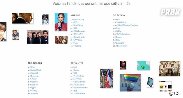 Twitter : les hashtags les plus populaires en 2015 par catégorie