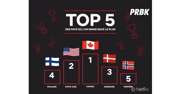 Top 5 des pays les plus adeptes du binge racing