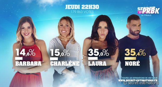 Noré (Secret Story 11) en tête pour remporter la finale face à Laura, Charlène et Barbara