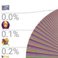 Voici les emojis les plus utilisés dans le monde : amour et rire au menu