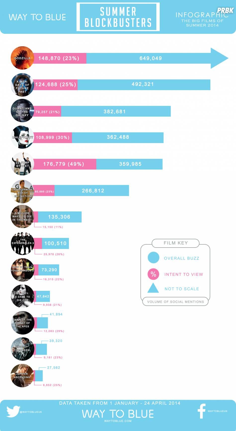Une infographie sur les buzz des blockbusters de l'été