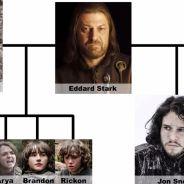 Game of Thrones : la mère de Jon Snow enfin connue grâce à une folle théorie ?