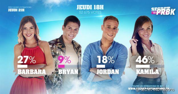 Secret Story 11 : Bryan éliminé face à Kamila, Jordan et Barbara ?
