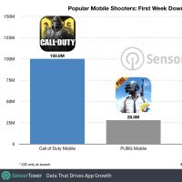 Call of Duty Mobile plus fort que Fortnite et Pokémon GO : le jeu a tout explosé à son lancement