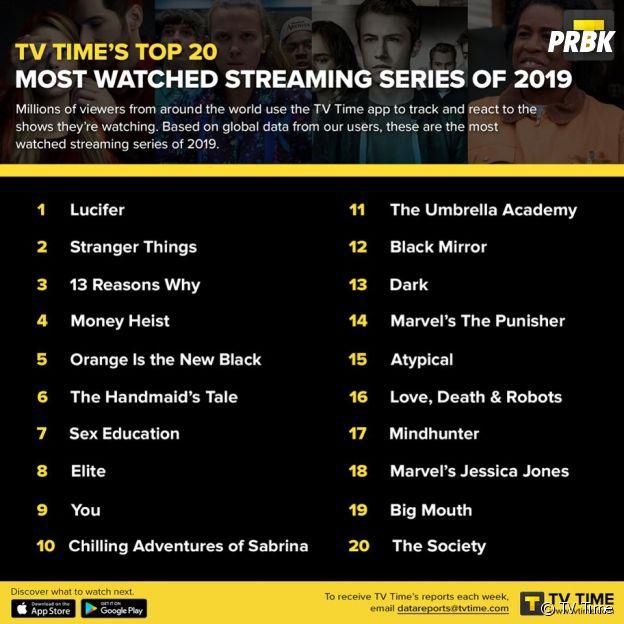 Top 20 des séries les plus regardées en streaming en 2019