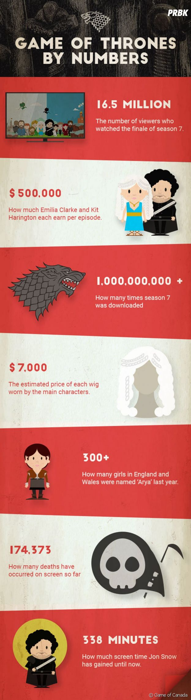Game of Thrones : infographie