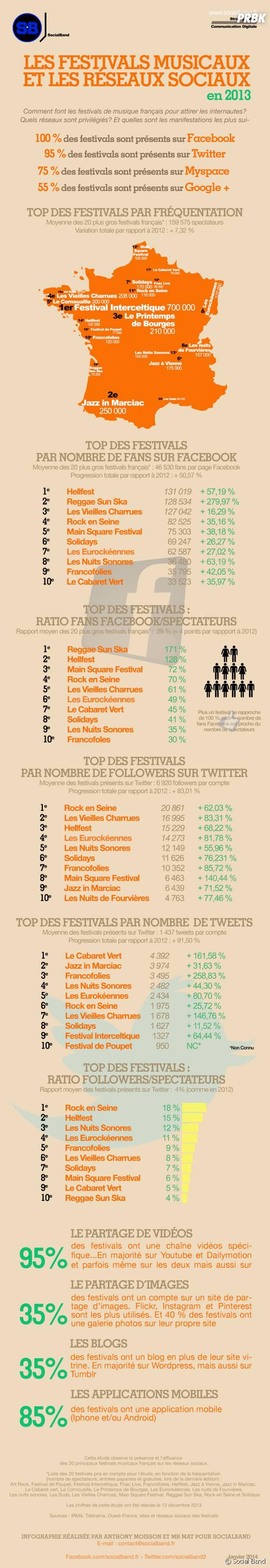 Rock en Seine, Hellfest, Solidays... : l'étude de Social Band sur la présence et l'affluence des 20 principaux festivals de musique sur les réseaux sociaux