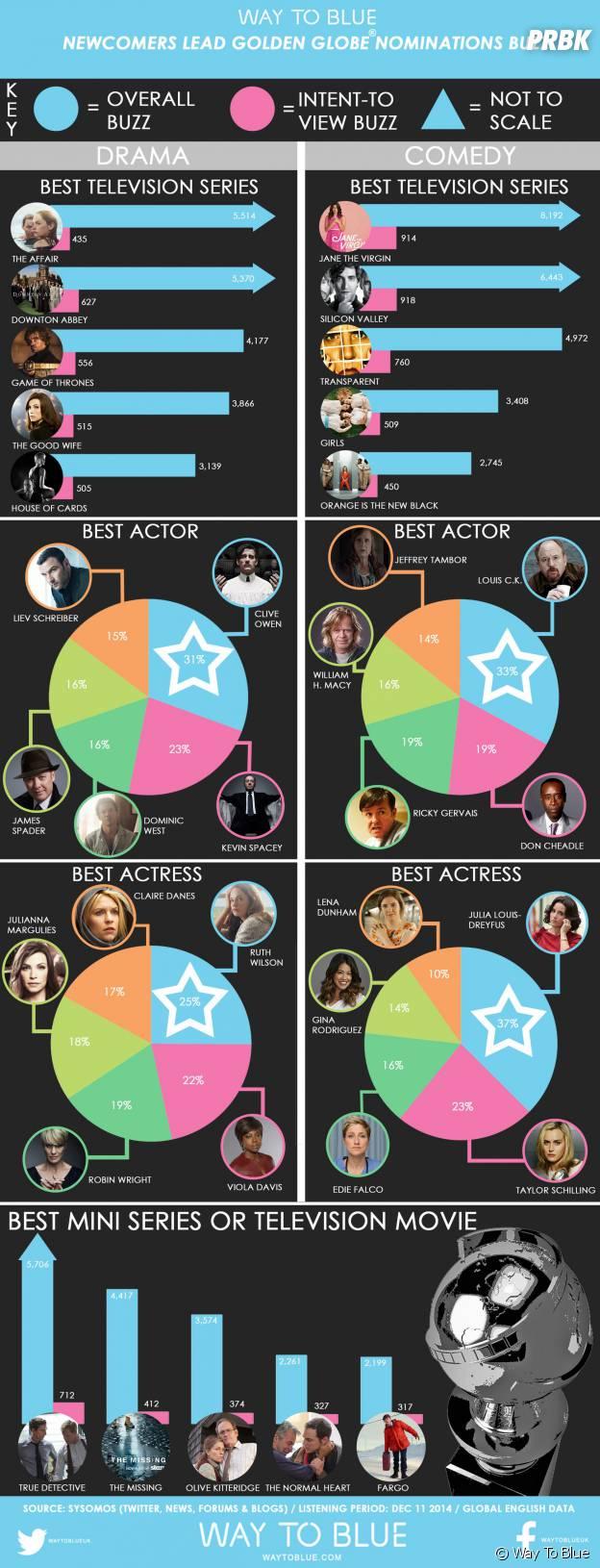 Golden Globes 2015 : les gagnants du web de la catégorie séries