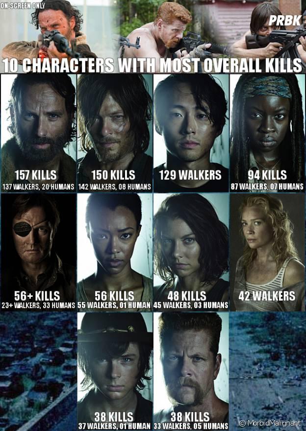 The Walking Dead : qui sont les personnages les plus meurtriers de la série ?