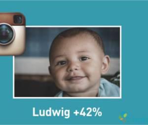 Instagram : de nombreux bébés prénommés en hommage aux filtres