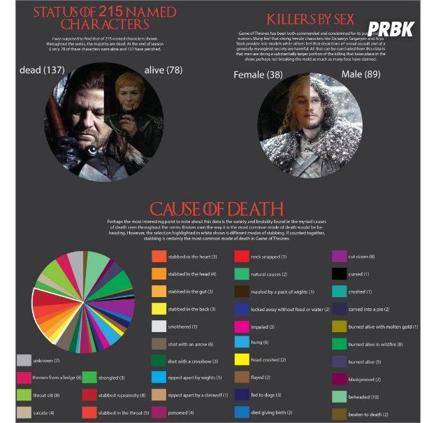 Game of Thrones : l'infographie ultime et sanglante sur tous les morts de la série